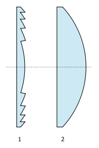 Cross Section Comparison of Fresnel lens vs plano-convex lens