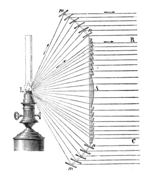 How a Fresnel lens focuses light wikimedia