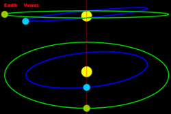 Diagram of transits of Venus and the angle between the orbital planes of Venus and Earth creative commons