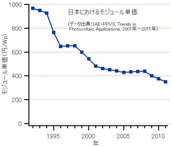 ModulePrices-Japan-1992-2011 wikipedia
