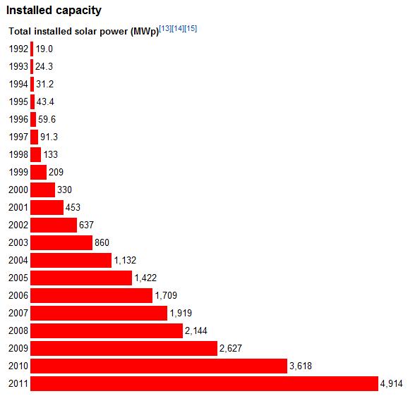 Total installed solar power in Japan between 1992-2011
