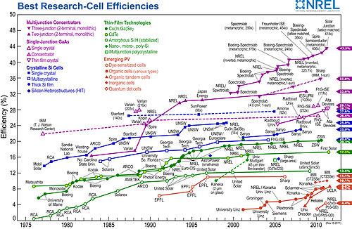 NREL Best Research Cell Efficiency