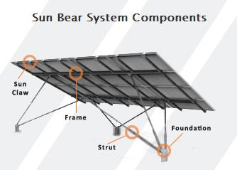 Sun Bear System Components