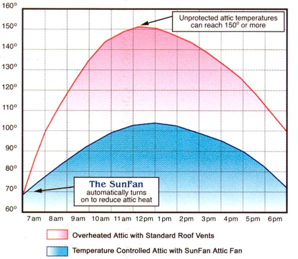 SunFan (attic ventilation system)