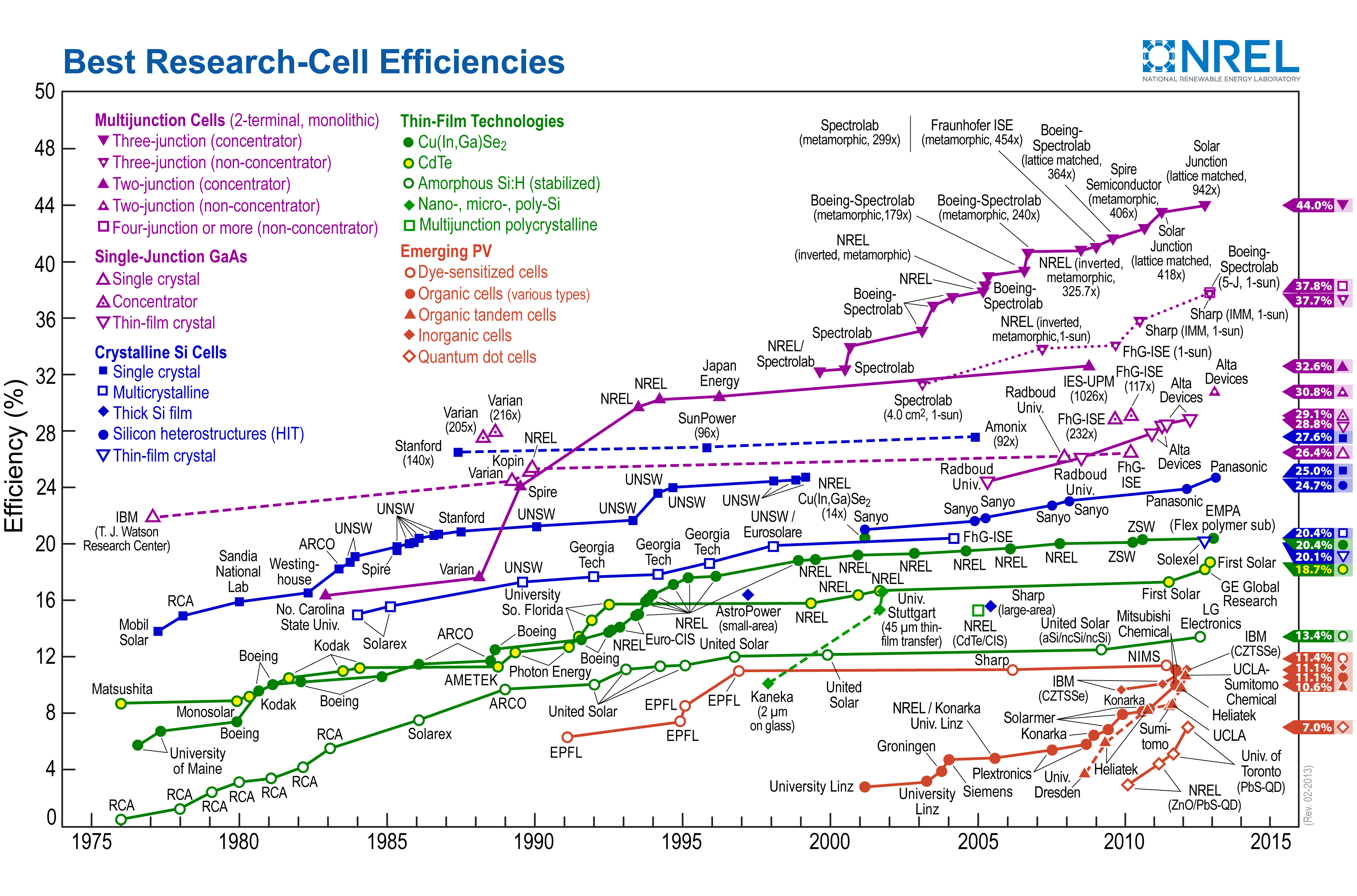 Sunisthefuture design M-Solar Cell Efficiencies