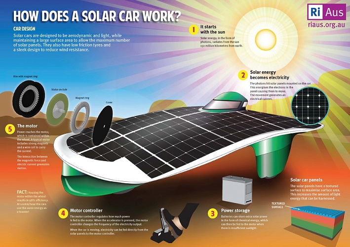 World Solar Challenge RiAus How Does A Solar Car Work 2