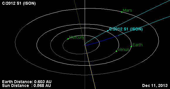 Comet Ison-Orbital position of C2012 S1 on 11 December 2013 after perihelion
