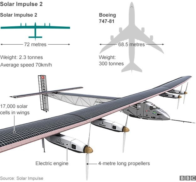Solar Impulse 2 Diagram (Source: Solar Impulse)