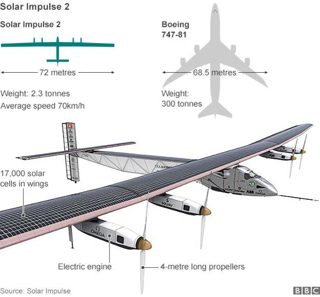 Solar Impulse 2 Diagram (Source: Solar Impulse)