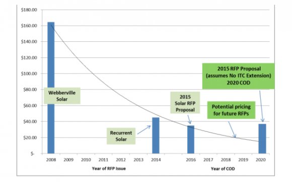 Austin Solar Prices (Source: Austin Energy)