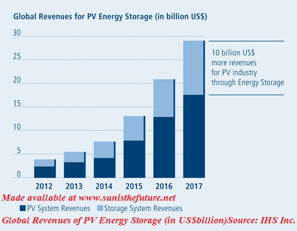 Global Revenues for PV Energy Storage (Source: IHS Inc.) chart made available by sunisthefuture.net