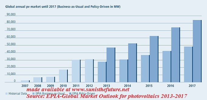 Global Annual PV Market Between 2013-2017 (Source: EPIA) made available by sunisthefuture.net