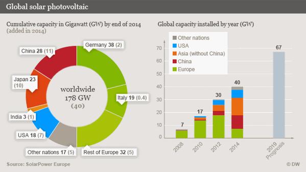 Global Solar PV (Source: Solar Power Europe)