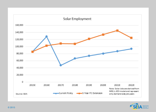 SEIA's analysis of data using NREL (National Renewable Energy Laboratory)'s JEDI (Jobs and Economic Development Impacts) model and BNEF (Bloomberg New Energy Finance)'s data covering the ITC (Investment Tax Credit)'s impact on jobs and economic investment between 2015-2011. (credit: SEIA, NREL, BNEF)
