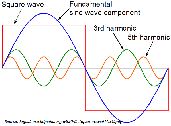 Square waveform with fundamental sine wave component, 3rd harmonic and 5th harmonic (Source: