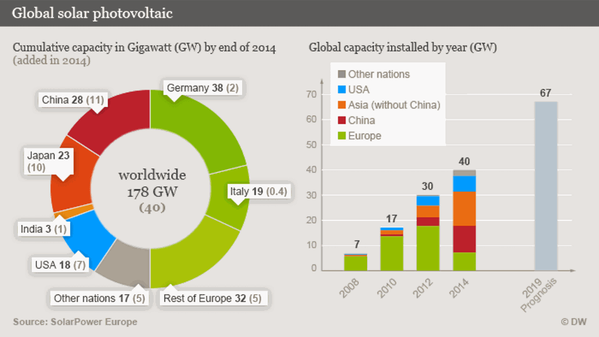 Global Solar PV (Source: Solar Power Europe)