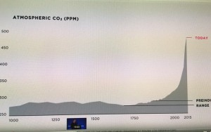 Elon Musk's Talk at Sorbonne-Atmospheric CO2 chart readings at Mauna LOA Observatory